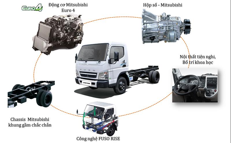 xe tải mitsubishi fuso canter 4.99